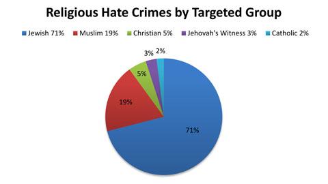 religious-chart